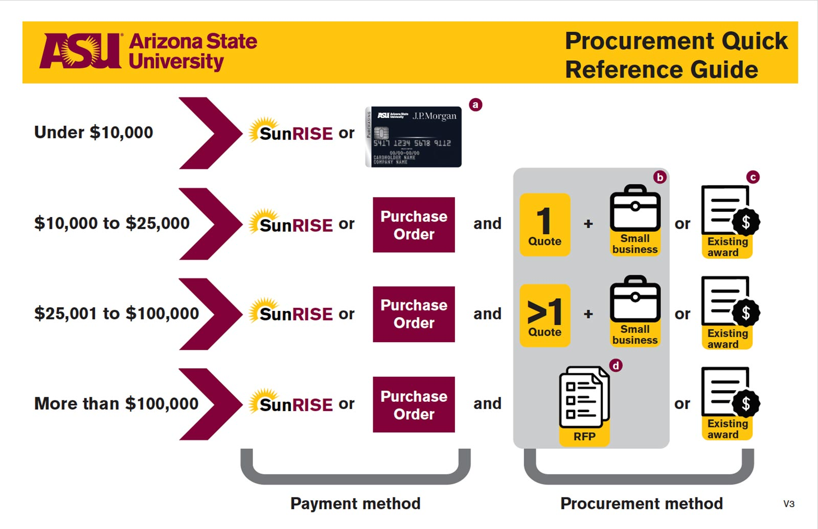 ASU Procurement quick reference guide